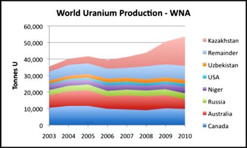 Diagram: by www.oilprice.com