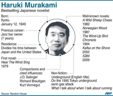 Profile of acclaimed Japanese novelist Haruki Murakami, who is set to release his latest book in Tokyo.