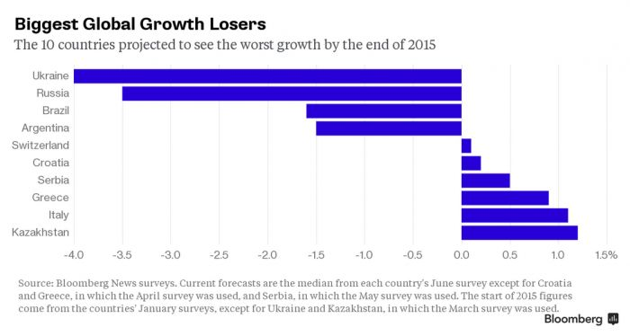 ​Kazakhstan among 10 economies that 'will be world's worst performers' - Bloomberg
